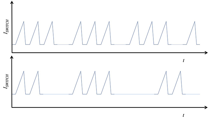 Figure 4. Issues in the feedback circuit can result in  irregular pulseless periods in fixed- frequency switching designs. (Image source: TRACO)