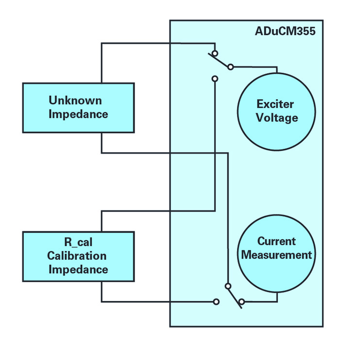 Figure 3. Electrochemical impedance analysis