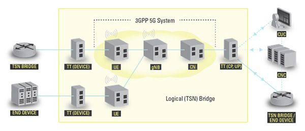 5G  architecture for TSN time synchronisation integration