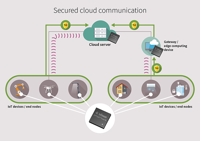 Figure 2.  Hardened device identities for secured connectivity to  the cloud