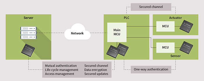 Figure 5. OPTIGA Trust and TPM  hardware-based security solutions provide services to protect connected devices