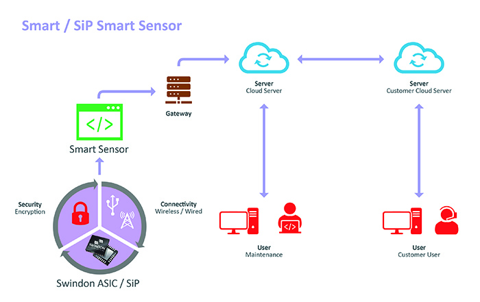 ASIC / SiP – The Perfect Partner for Smart Sensors