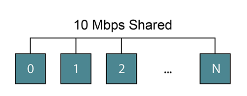 Figure 2. shows the concept of  sharing the bus