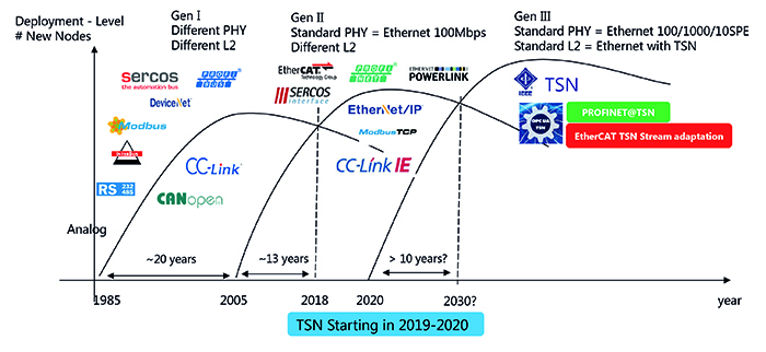 Figure 1. The deployment of the first three generations of digital industrial networking technology, showing the  convergence towards international standards