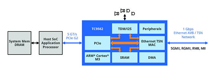 right: Figure 4. TC9562, operating in conjunction with a PCIe capable host processor, simplifies the implementation of TSN networks