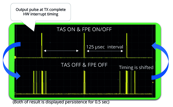 aFigure 5. The TC9562 reference board (above) and results of the TAS demo application (below)