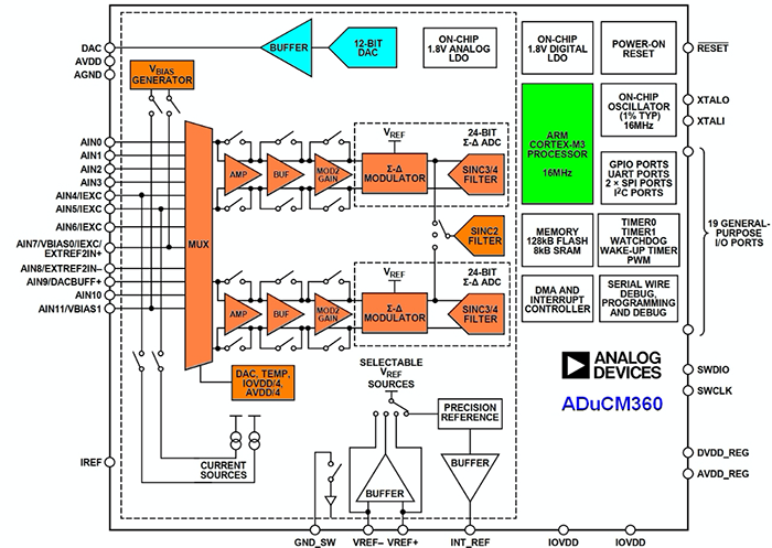 left: Figure 1. The Analog Devices ADuCM360 is a  complete low-power data acquisition system on a chip with an Arm Cortex-M3 core, two 24-bit sigma-delta 4 kSPS ADCs, and a 12-bit DAC. (Image source: Analog Devices)