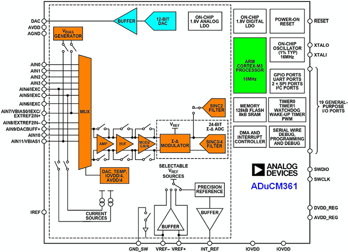 right: Figure 2. The ADuCM361 is a  complete data acquisition system on a chip, similar to the ADuCM360 except it has one 24-bit sigma delta ADC. This saves cost and power in applications that do not require the performance of two ADCs running  simultaneously. (Image source: Analog Devices)