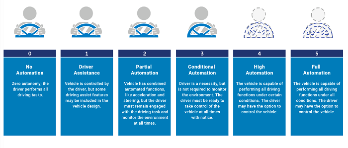 below: Figure 1. Vehicle automation levels, as defined by the Society of Automotive Engineers. (Source: SAE)
