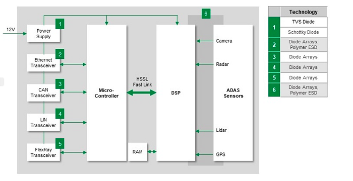 right: Figure 3. ADAS Communication and Control Sub-system and the need for protection devices. (Source: Littelfuse)