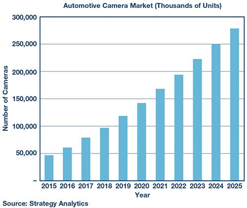 Above: Figure 1. The automotive camera market