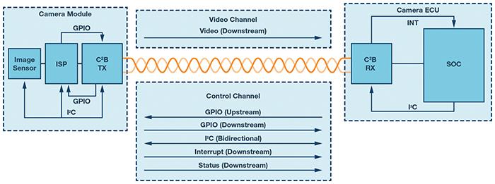 Figure 3. C²B signal chain
