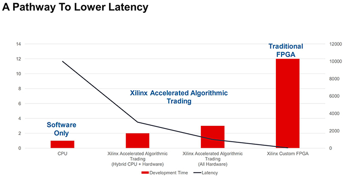 The path to lower latency