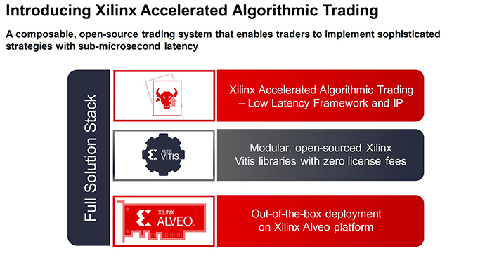 Xilinx Accelerated Algorithmic Trading