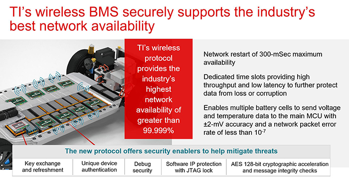 TI's wireless BMS securely supports the industry's best network availability