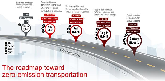 The roadmap towardzero-emission transportation