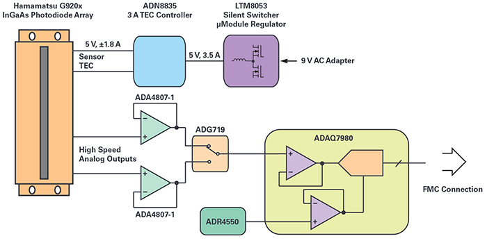 right: Figure 1.  Simplified block diagram of image sensor reference design