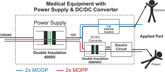 Figure 2. Using a DC/DC converter to achieve 2 x MOPP protection