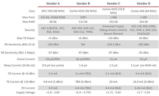 below: Figure 2. Datasheet Key Spec Comparison