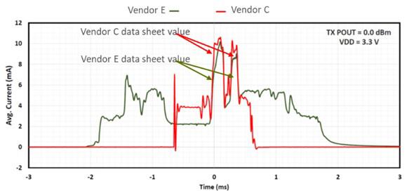Figure 3.  Benchmarking  Comparison