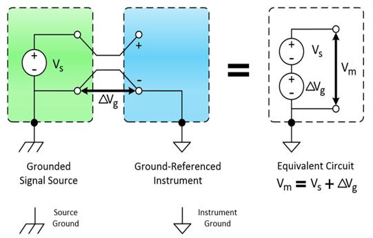 Isolation to avoid ground loop