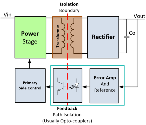 Traditional isolated DC/DC converter using  optocoupler and  associated feedback circuitry