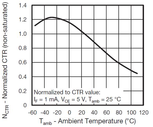 Figure 6. Optocoupler collector current vs. ambient temperature