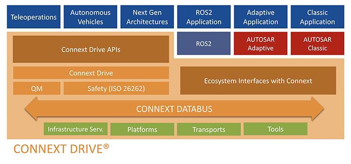 Figure 3. RTI Connext Drive  Automotive  Framework