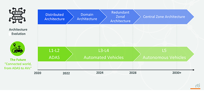 Figure 1. In- vehicle architecture evolution