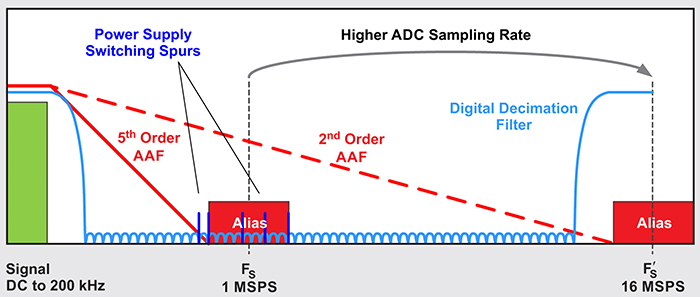 right: Figure 1. Anti-alias filter relaxation due to increased ADC sampling rates
