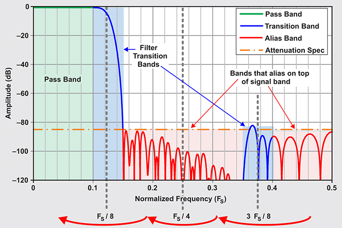 above: Figure 2. Decimation filter regions in the frequency domain