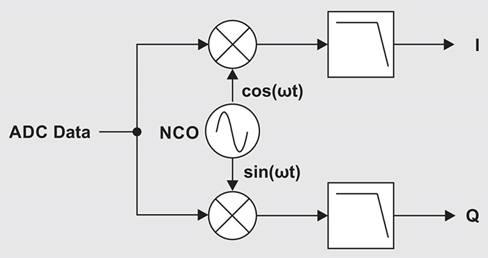 right: Figure 4. Block diagram of a complex decimation filter