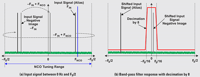 right: Figure 5. Illustration of complex filtering
