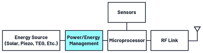 Figure 1. The main blocks of a typical energy harvesting system