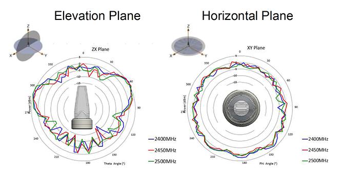 Figure 2 -  Radiation  characteristics of a PulseLarsen ICEFIN antenna (source PulseLarsen)