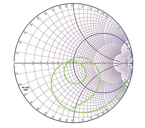 left: Figure 2 -  Radiation  characteristics of a PulseLarsen ICEFIN antenna (source PulseLarsen)