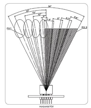 above: Figure 2.  Horizontal field of view from the Amphenol ZTP-188MA sensor module (source Amphenol)