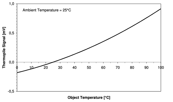 right: Figure 3. Graph of the output voltage, in mV, from a TE  Connectivity G-TPCO series sensor against object temperature. (source TE  Connectivity)
