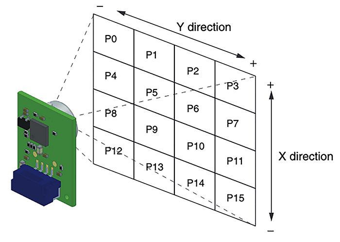 right: Figure 4.  Detection area for pixels 0 - 15 from the Omron D6T-44L-06 4 x 4 array thermal  sensor (source Omron)