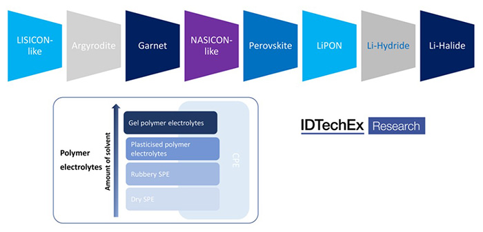 Solid-state electrolyte technology approach. Source: IDTechEx