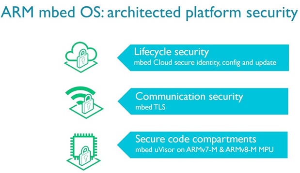 What is the problem with IoT security?
