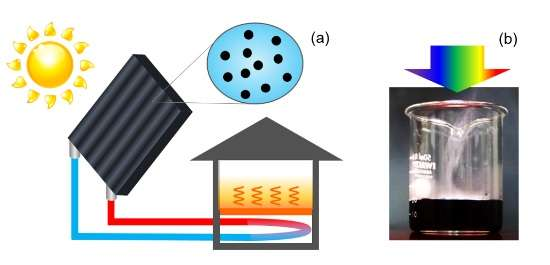 Efficient solar water heating achieved with nanoparticles