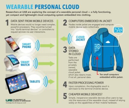 Exploring the concept of a wearable personal cloud