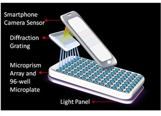 Portable smartphone laboratory detects cancer at once