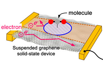 ULP graphene sensor/switch combo detects home air pollution