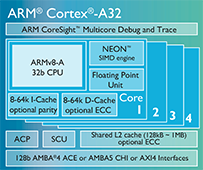 Cortex-A32 processor expands embedded and IoT portfolio