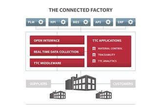Track-Trace-Control solutions for enabling Industry 4.0
