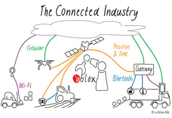 The connected industry and the Internet of Things that really matter - Part I