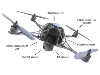 How many Sensors are in a drone? What do they do?