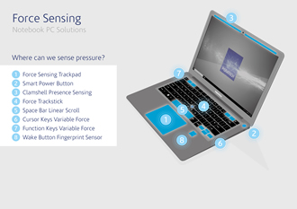 Human-to-notebook PC interfaces have 3D pressure-sensing QTC